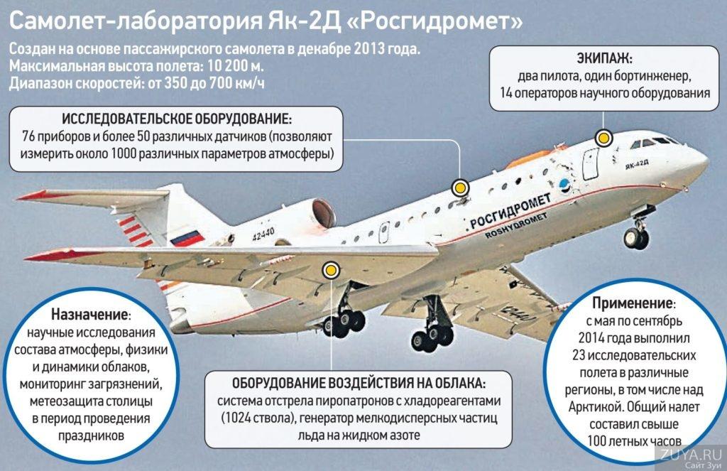 Самолет росгидромет описание фото